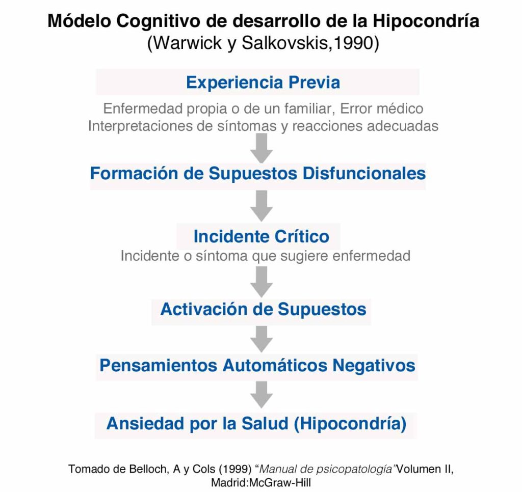modelo-clinico-hipocondria